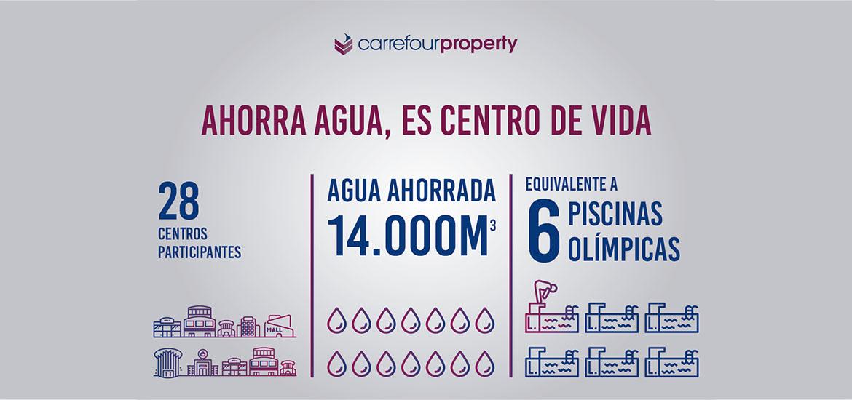 Centro Comercial Rosaleda redujo su consumo de agua en más de 934.000 litros durante 2018